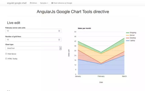 Google chart Angular Dashboard