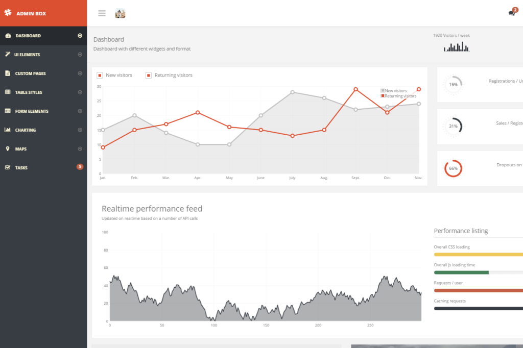 20 Free Angularjs Admin Dashboard Templates Xdesigns