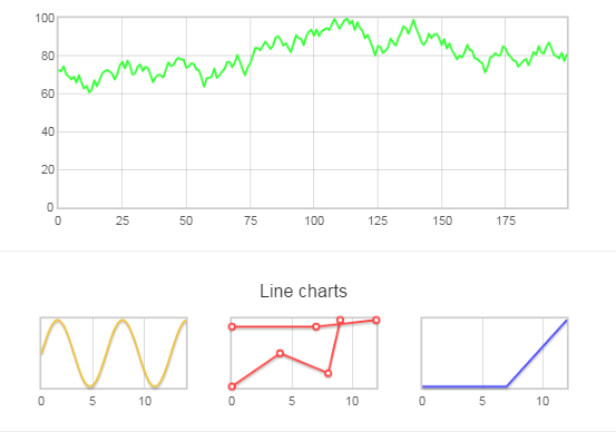 Realtime chart using Flot